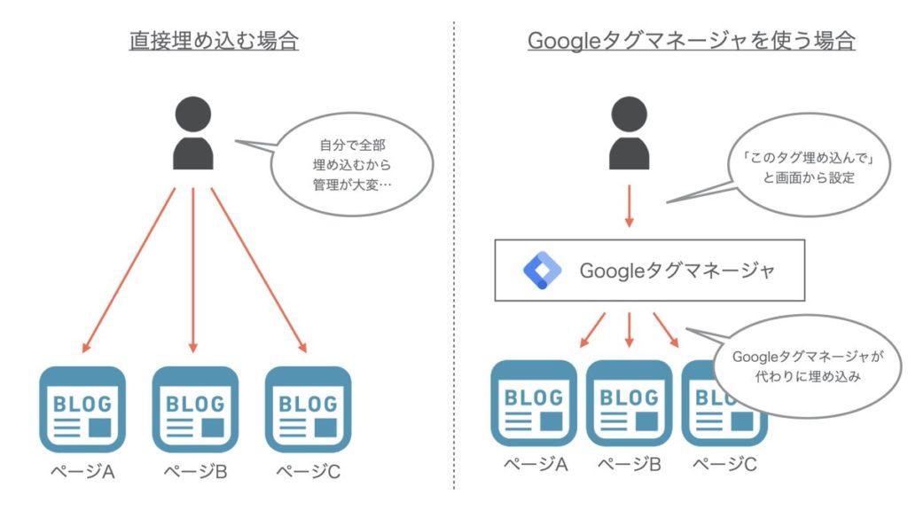 Googleタグマネージャの利用イメージ