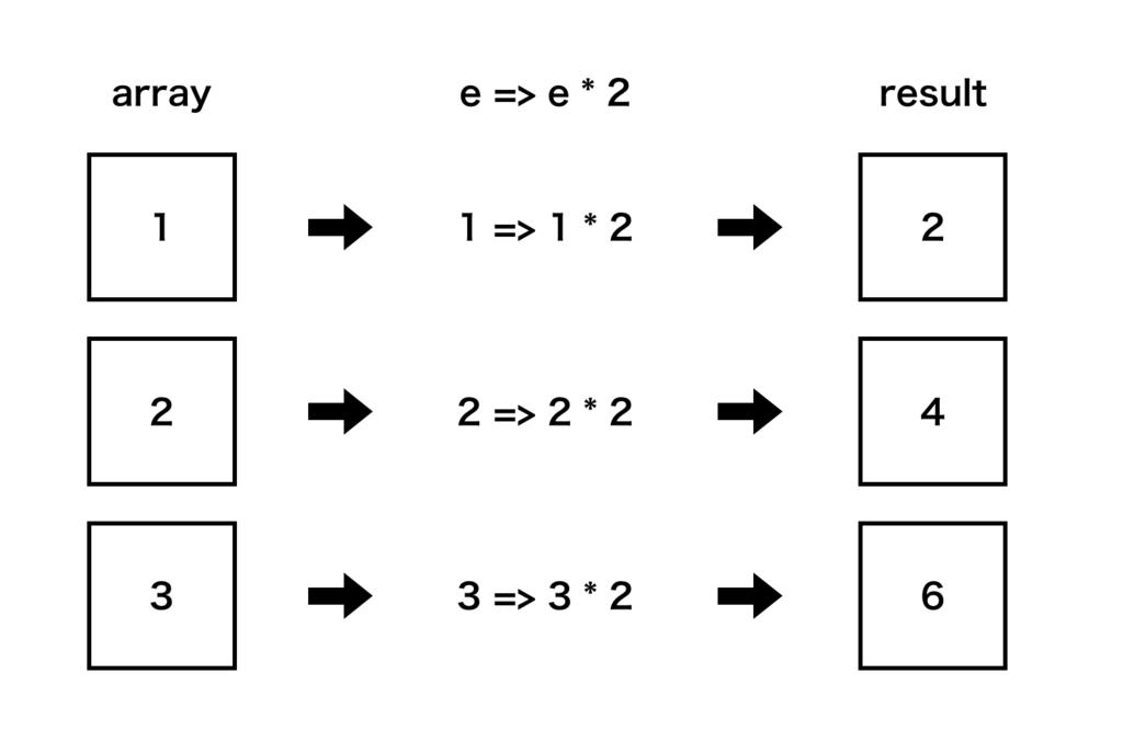 配列を変換するmap関数の動作イメージ