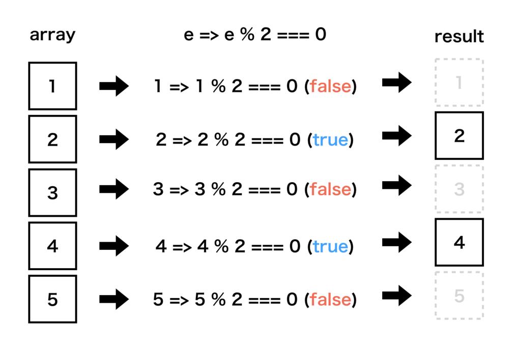 配列のfilter関数の動作イメージ